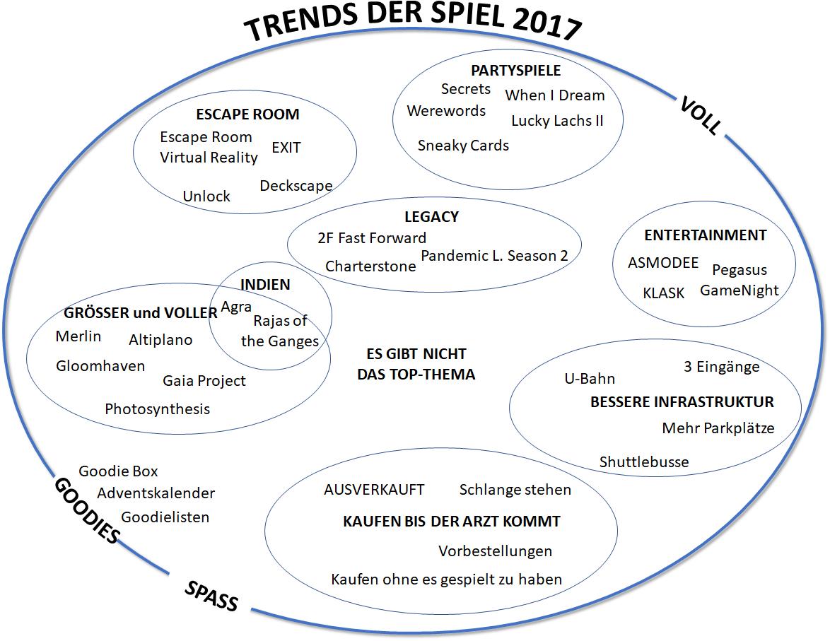 Trendkarte 2017